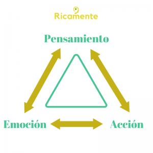 pensamiento, emoción y acción